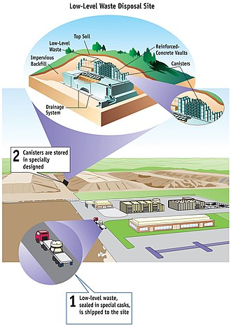 Low-level waste - NRC Graphic of a low-level waste facility.