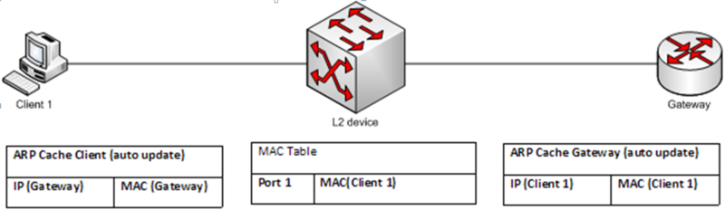 MAC Table.PNG