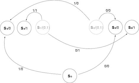 Mealy-Automat - WikiVisually
