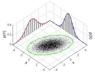 Marginal distribution - Many samples from a bivariate normal distribution. The marginal distributions are shown in red and blue. The marginal distribution of X is also approximated by creating a histogram of the X coordinates without consideration of the Y coordinates.