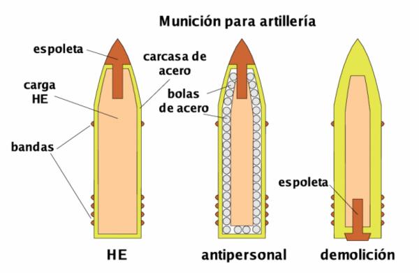 Munição de artilharia: HE (High Explosive - munição explosiva detonada por espoleta após o impacto). Antipessoal: com carga explosiva e preenchida com metralhas de aço. Usada contra formações de infantaria. Demolição: usada contra fortificações (bunkers, casamatas, etc.)