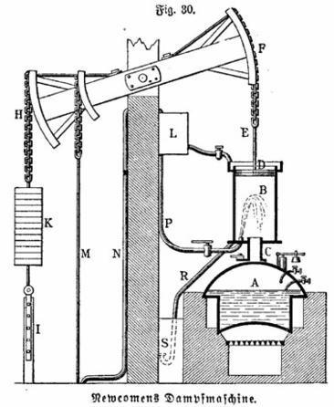 Newcomens Dampfmaschine aus Meyers 1890