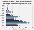 Number of Japan's male world champions in boxing.png
