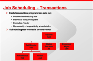 OS 2200 - Transaction scheduling diagram
