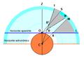 Paralaje diurno y horizontal.png