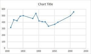 Peldon - Image: Peldon population time series from 1881 2011