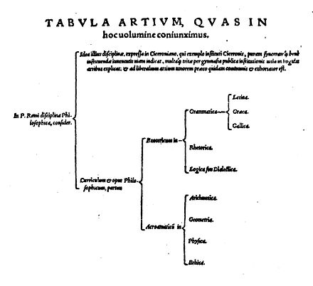 "First published use of ""curriculum"" in 1576. Petrus Ramus Tabula Artium 1576.jpg"