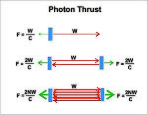 Photonic laser thruster - Image: Photon Thrust Amplification