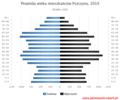 Piramida wieku mieszkańców Pszczyny 2019.png