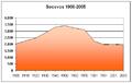 Poblacion-Socovos-1900-2005.png