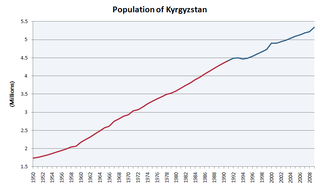Demographics of Kyrgyzstan
