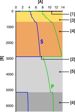 Vitesse des ondes P et S du modèle PREM. A: Vitesse (km.s-1). B: profondeur (km). 1: croûte. 2: interface noyau-manteau. 3: manteau supérieur. 4: manteau inférieur. 5: noyau externe. 6: noyau interne.