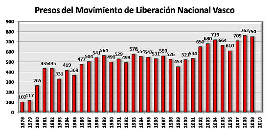 Presos del Movimiento de Liberación Nacional Vasco.jpg