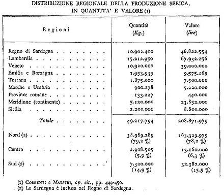 Produzione serica nel 1860