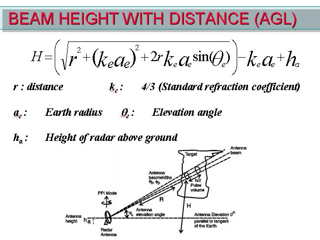 Radar-height