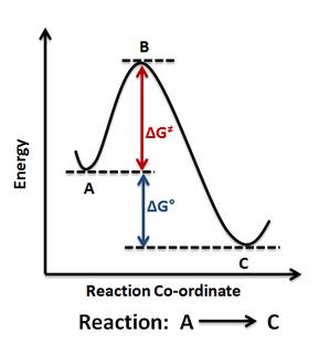 Energy profile (chemistry)