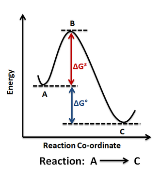 Energy profile (chemistry) - Figure 1: Reaction Coordinate Diagram: Starting material or reactant A convert to product C via the transition state B.