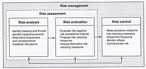 Risk Analysis, evaluation, assesment, and management.jpg