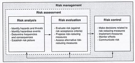 Network theory in risk assessment - Wikiwand