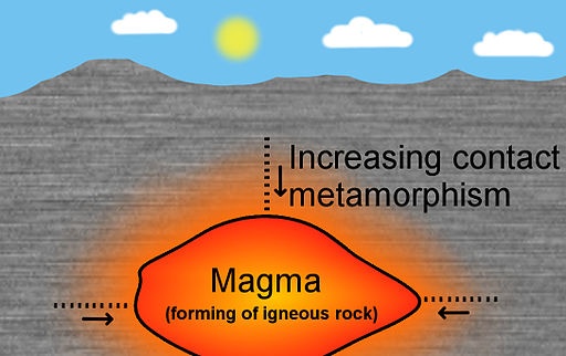 Rock contact metamorphism eng big text