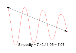 Sinuosity - Calculation of sinuosity for an oscillating curve.