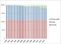 Språk i Jakobstad 1990-2015.png