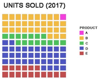Pie chart - Square pie chart (Waffle chart), showing how smaller percentages are more easily shown than on circular charts. On the 10x10 grid, each cell represents 1%.