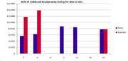 State of Polish and Russian army during the War 1831