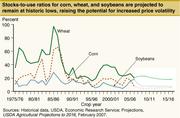 Diagramme des réserves américaines pour le coefficient d'utilisation du soja, le maïs et le blé de 1977 à 2007, prévision jusqu'en 2016.Département de l'Agriculture des États-Unis, septembre 2007.