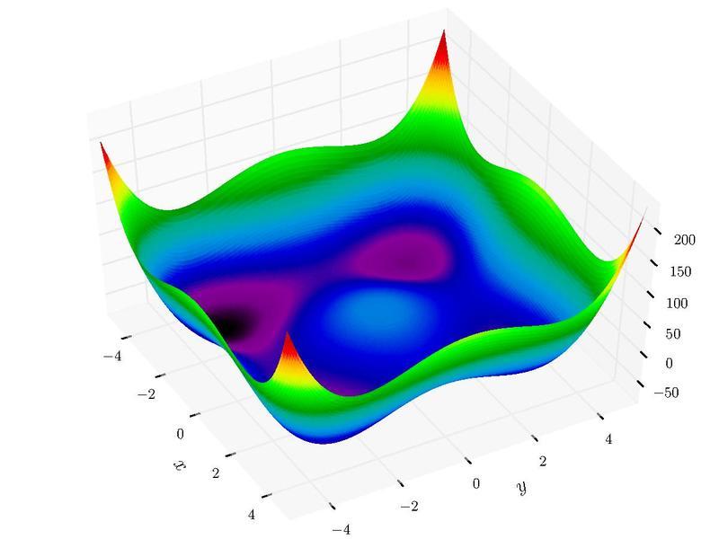 File:Styblinski-Tang function.pdf