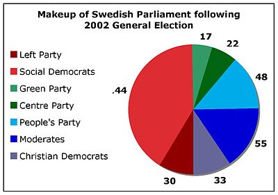 Swedish General Election Wikipedia - Sweden election map