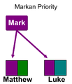 Synoptic problem markan priority colored.png