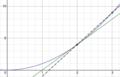 Tangent line versus secant line.png