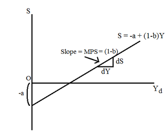 Marginal propensity to save - The savings function