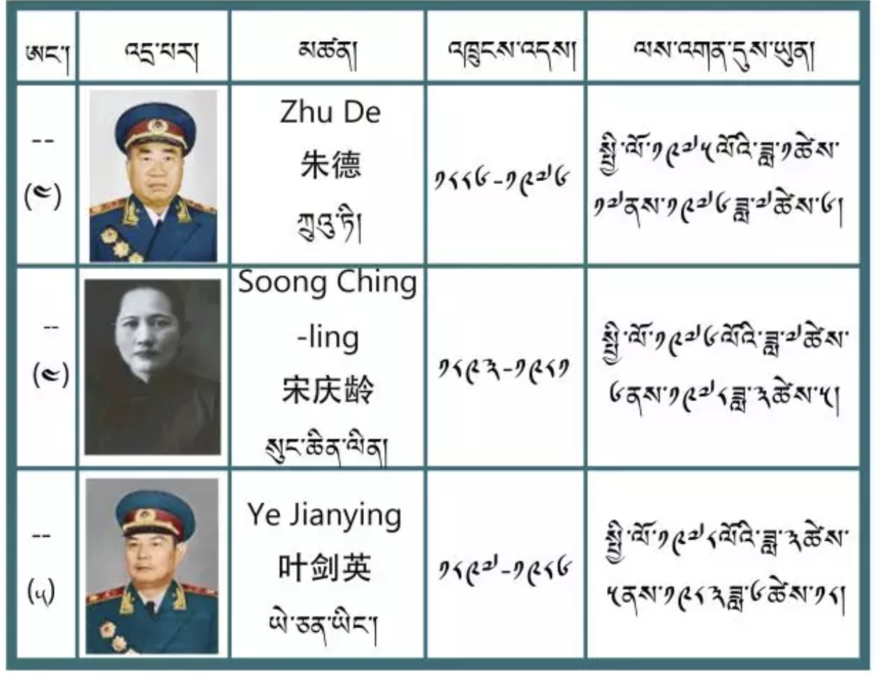 Tibetan names of Chinese presidents.png