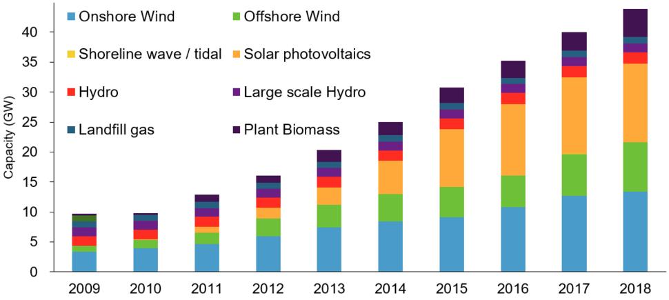 UK renewables installed capacity