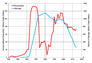 Hubbert peak theory - Helium production and storage in the United States, 1940–2014 (data from USGS)