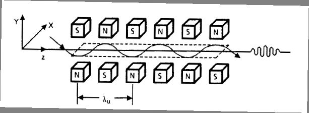 Undulator wih axis
