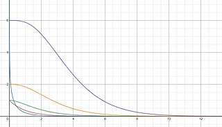 Incomplete gamma function