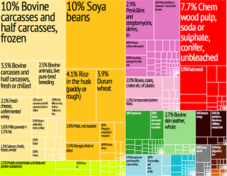Graphical depiction of the country's exports in 28 colour-coded categories Uruguay Export Treemap.png