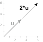 Multiplication of a vector with a scalar