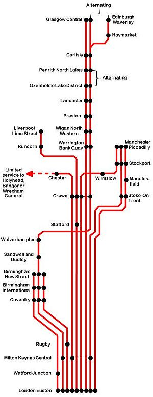 InterCity West Coast - A map showing the off-peak service pattern each hour