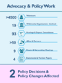 WMDE Infographic - Advocacy & Policy Work.png