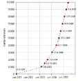 Wikigroei100000.PNG