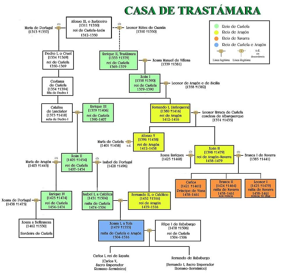 Árbol Dinastía Trastámara (gl)