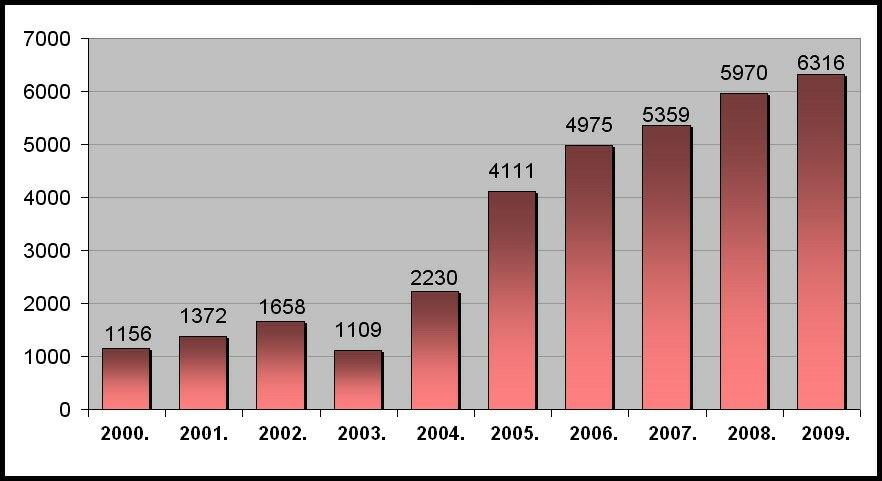 Произведено тона малина у Републици Српској (2000-2009)
