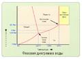 Фазовая диаграмма воды.png