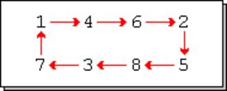 Cyclic permutation - Image: 050712 perm 2
