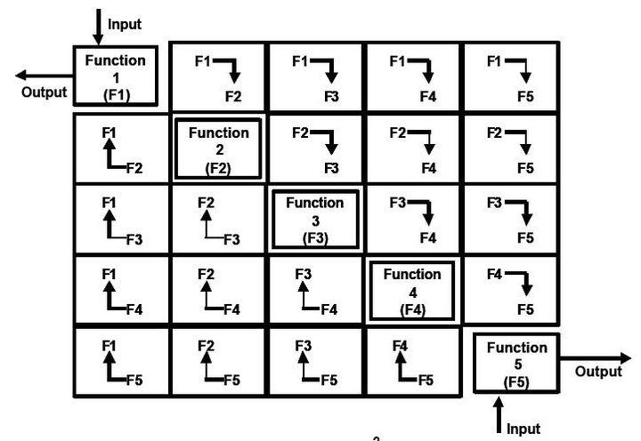 N2 Chart Wikiwand