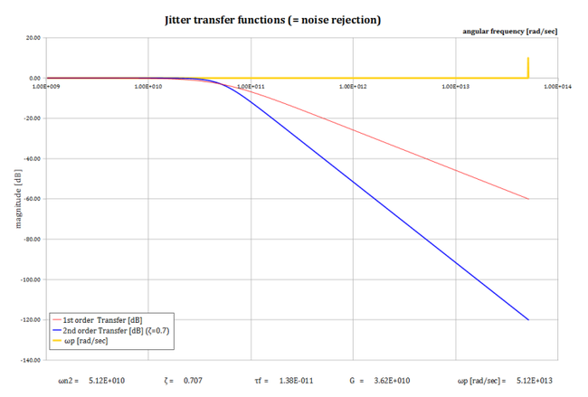 1st n 2nd jitter transfer ie noise rejection.png
